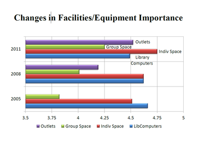 how importance of equipment and facilities has changed between 2008 to 2011