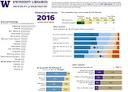 2016 Triennial Survey Grad Results Data