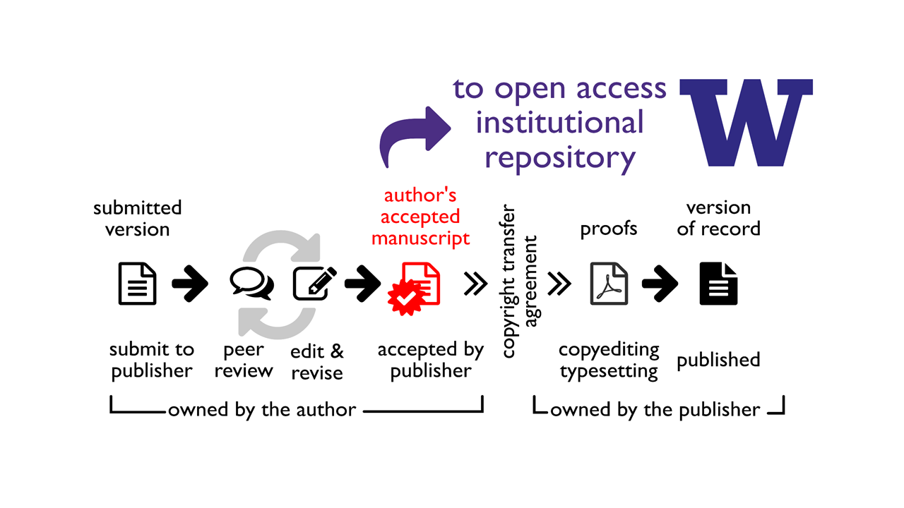Scholarly Publishing cycle with OA deposit